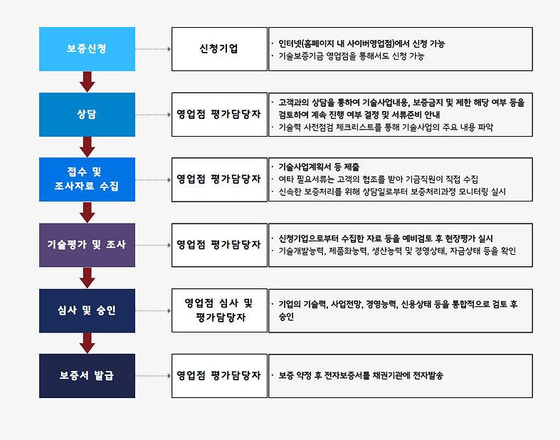 5. 정책자금_4. 기술보증기금_기술보증절차.jpg