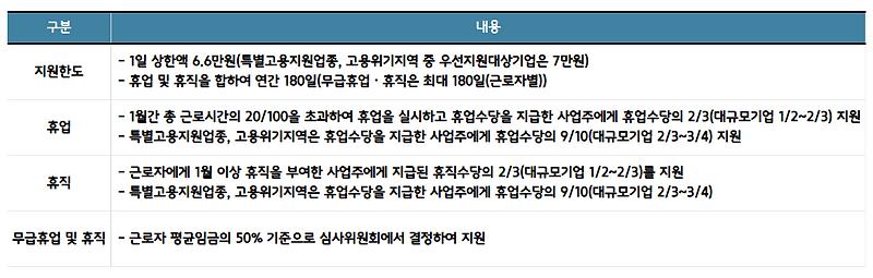 7. 정부지원금_5. 고용유지지원금.png