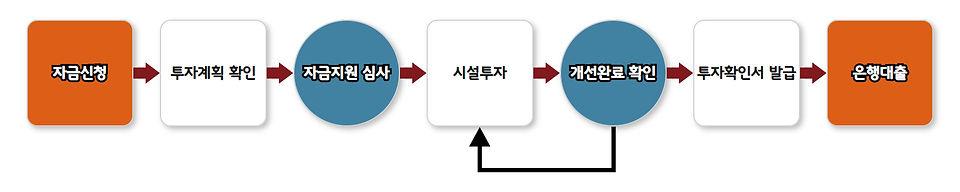 7. 정부지원금_3. 산업재해예방시설 융자지원.jpg