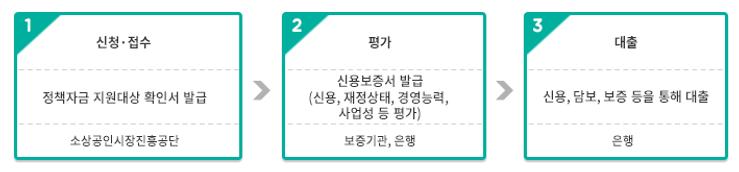 5. 정책자금_2. 소상공인시장진흥공단_융자절차(대리대출).png