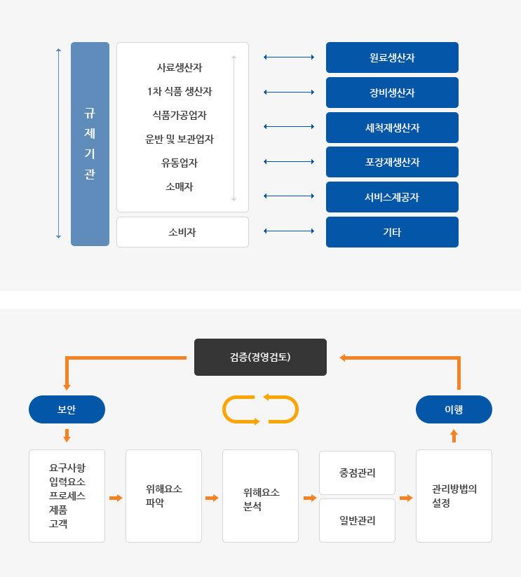 4. 시스템품질인증_3. ISO 22000(2).jpg