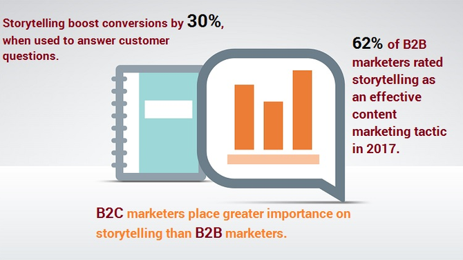 B2B and B2C customer acquisition increase with storytelling!