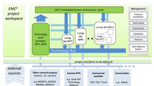 EMC² - EMBEDDED MULTI-CORE SYSTEMS FOR MIXED CRITICALITY APPLICATIONS IN DYNAMIC AND CHANGEABLE REAL