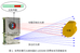 LED與檢測技術的結合 共促新型測距應用的發展