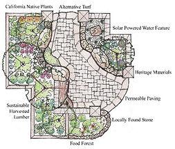 Garden Design Torquay