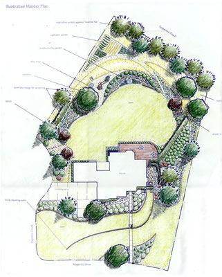 Garden Designs Torquay, Paignton, Taunton