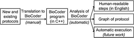 biocoder.png