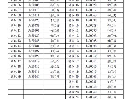 109學年度入學報名抽籤錄取名單