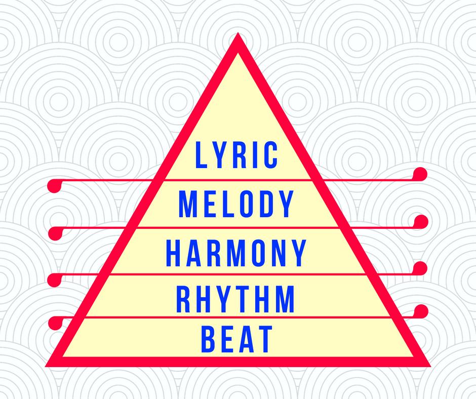 Music Pyramid: Beat, Rhythm, Harmony, Melody, Lyric