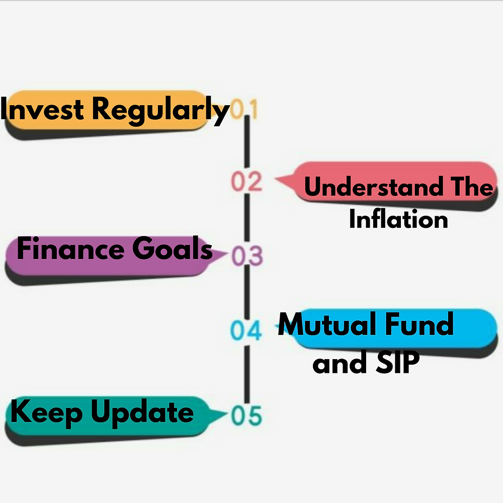 5 financial awareness to simplify the investment