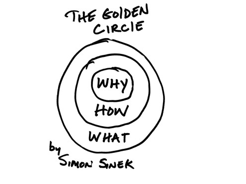 Motivation: Reconnect with Your Why