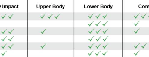 Change Your Posture: Cardio Edition