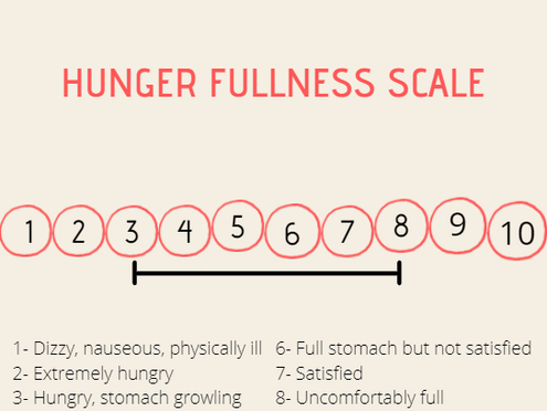 Mindful Eating Series: How to Use the Hunger-Fullness Scale