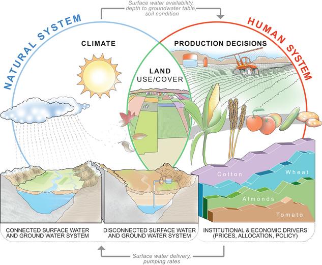 Natural Human System - Hyrodology
