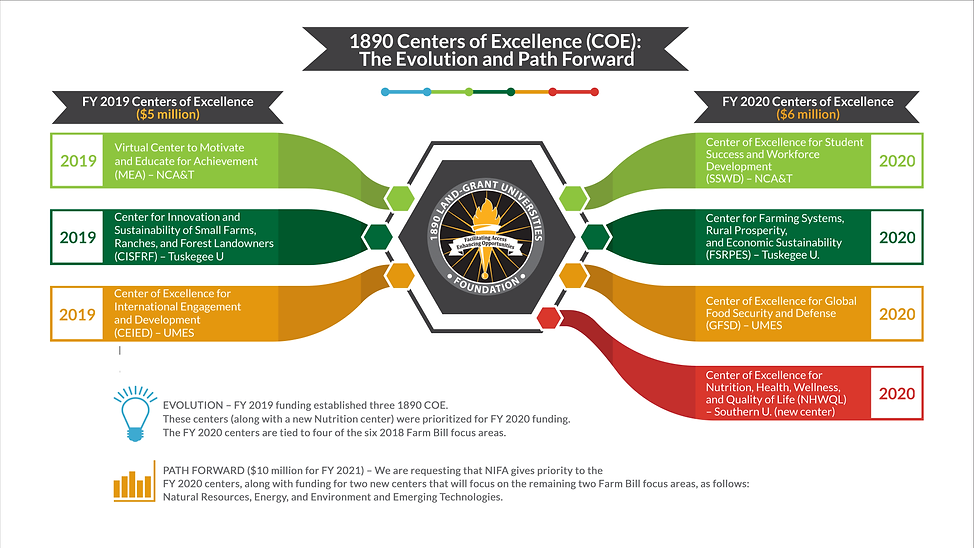 1890 Centers of Excellence_evolution and path forward.png