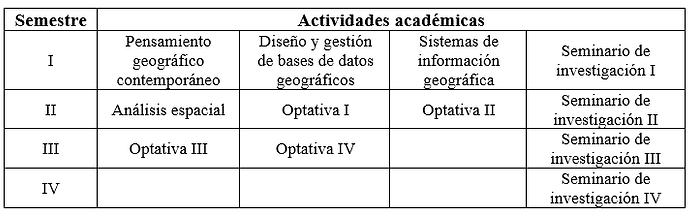 Distribución_curricular_por_semestre.pn