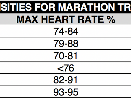 It's All About Heart: How to Calculate Training Intensity Through Heart Rate Zones