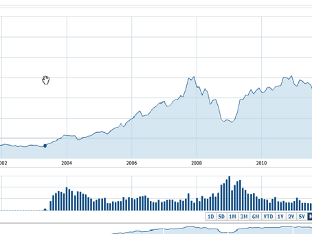 Stock Market All Time Highs: Are They Even Significant?