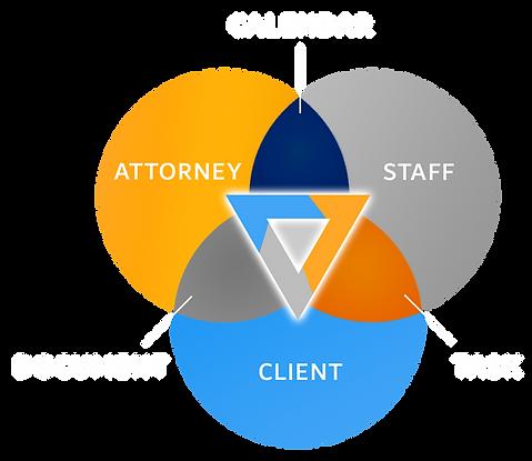 Invoygo Communication | Calendar, Document and Task
