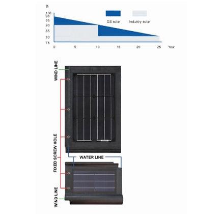 Telha Solar Fotovoltaica Impermeável Painel Liso 25W