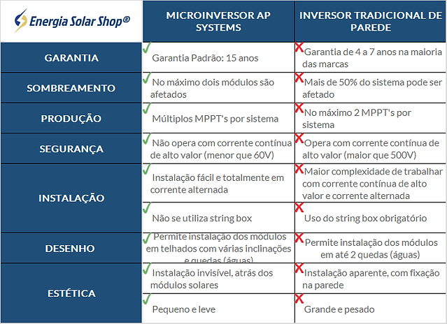 Diferencial Microinversor Ap Systems.png