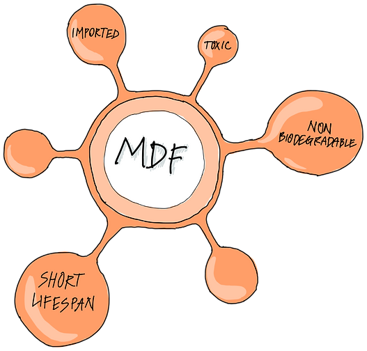 MDF diagram.png