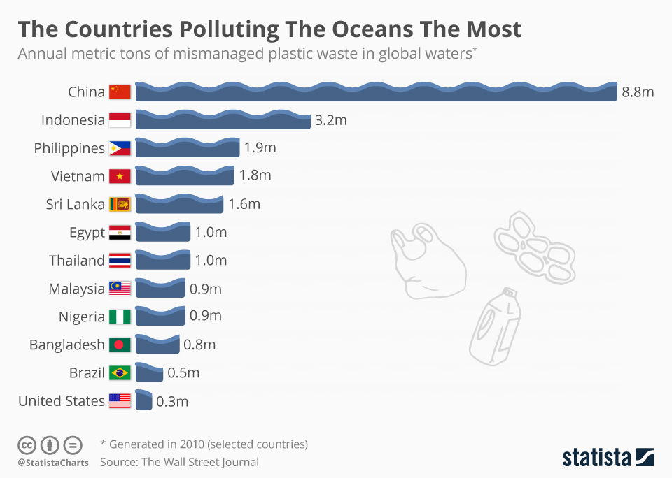 POLLUTING THE OCEANS