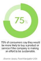 75% consumers..jpg