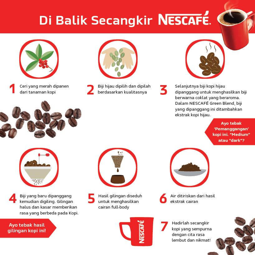 Nescafe International Coffee Day Panel Coffee Processing