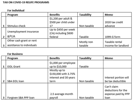 코로나 바이러스 구제프로그램과 세금(Tax on Covid-19 Relief Programs)
