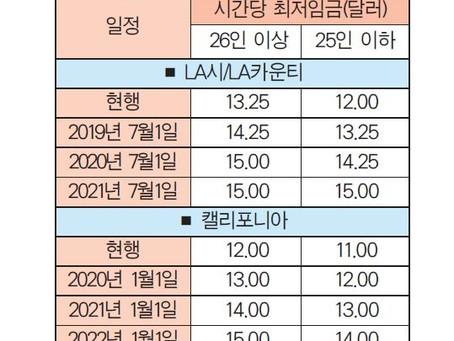 2019년 하반기(7월1일) 세법 및 노동법 주요 변경사항