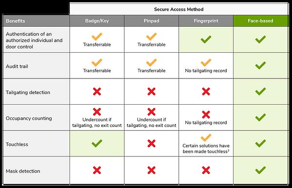 SAFR_technologies_comparison_chart4.png
