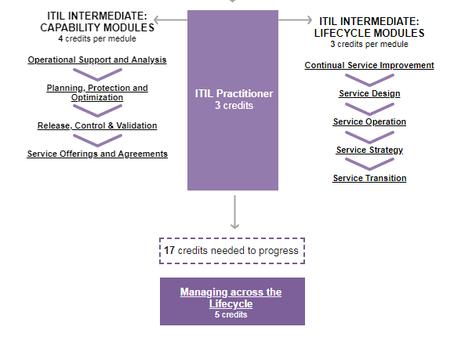 ITIL presenta su nueva actualización ITIL V4