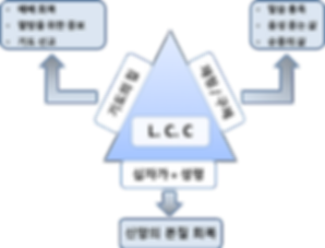 lccdiagram.png