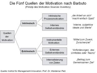 Unterschied zwischen aktiv und passiv motiviertem Mitarbeiter