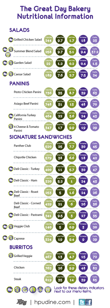 Nutritional Charts
