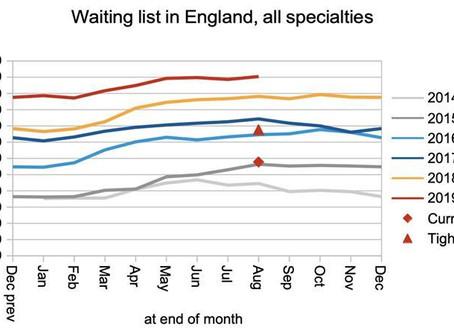 RTT waits at 24 weeks as long waits deteriorate sharply