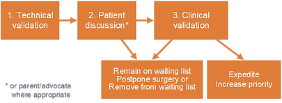 Clinical validation process