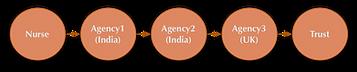 UK agencie recruitment model