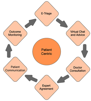 Patient Centric Flowchart Full Circle.pn