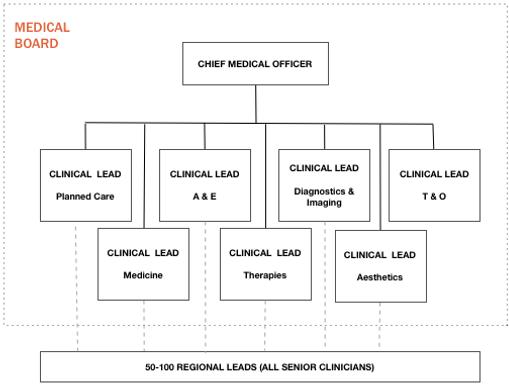 HBS Medical Board