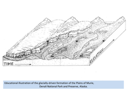 Glacial Kettle Lake Formation