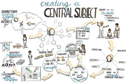 Central Subject Process