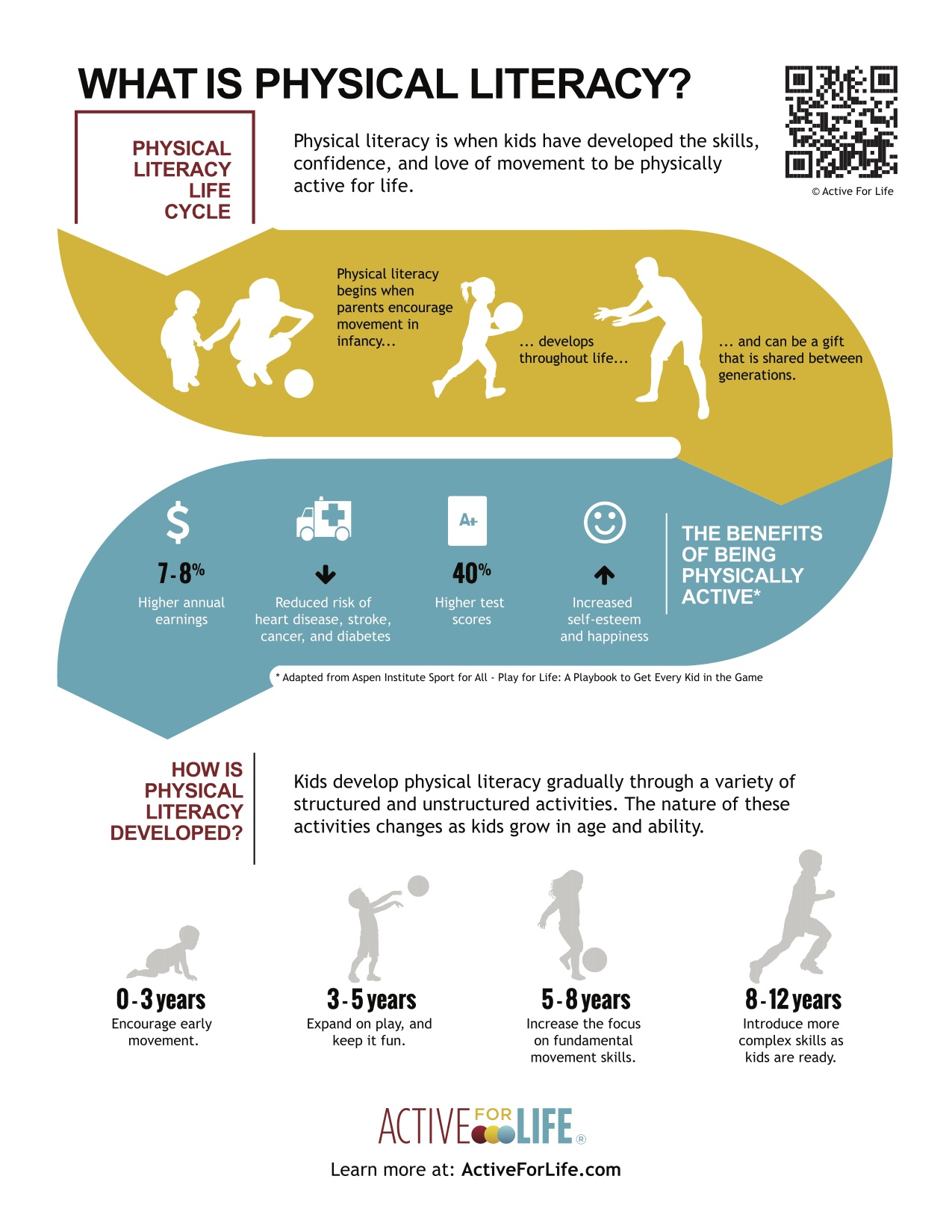 Physical Literacy Infographic