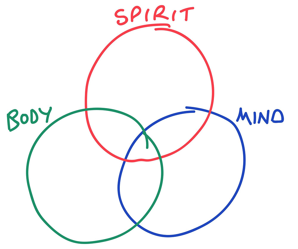 The three spheres of healthcare