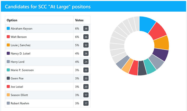 candidates_SCC.JPG