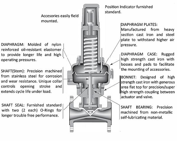 pneumatic-actuator-features.png