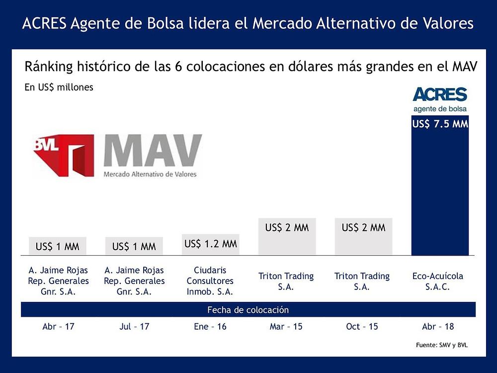 ACRES SAB lidera el MAV | ACRES Finance