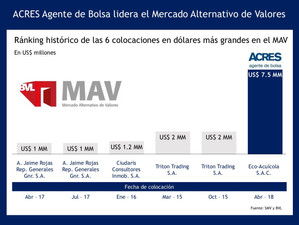 ACRES SAB lidera el Mercado Alternativo de Valores (MAV)