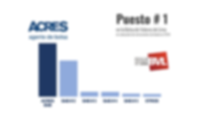 ACRES SAB lidera colocación instrumentos de deuda Bolsa de Valores de Lima BVL.png